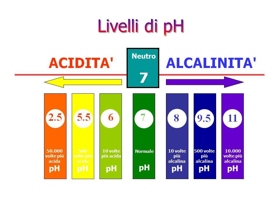 Valori rappresentativi di pH Succo gastrico 1,0 – 2,0 Succo di limone 2,4 Coca Cola 2,5 Aceto 2,9 Succo di arancia 3,7 Birra 4,5 Pioggia acida 4,5 - 4,8 Caffè 5,0 Tè 5,5 Acqua ossigenata 6,2 Latte ben conservato 6,5 - 6,7 Saliva umana normale 6,5 – 7,5 Acqua di piscina regolare 7,2 - 7,8 Acqua di mare 7,7 – 8,3 Ammoniaca 11,5