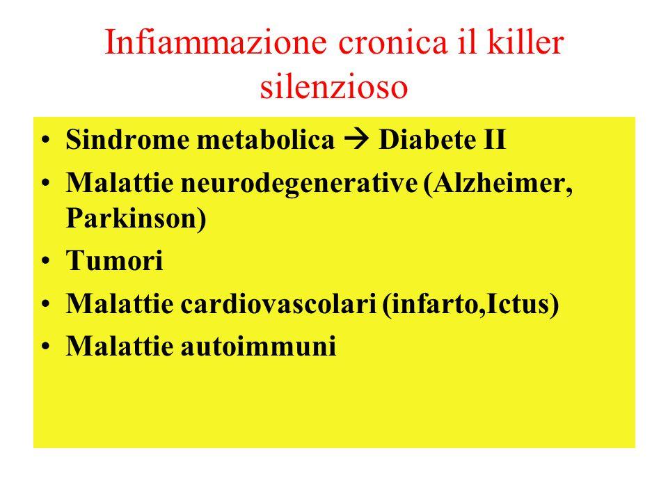 Infiammazione cronica il killer silenzioso Sindrome metabolica  Diabete II Malattie neurodegenerative (Alzheimer, Parkinson) Tumori Malattie cardiova