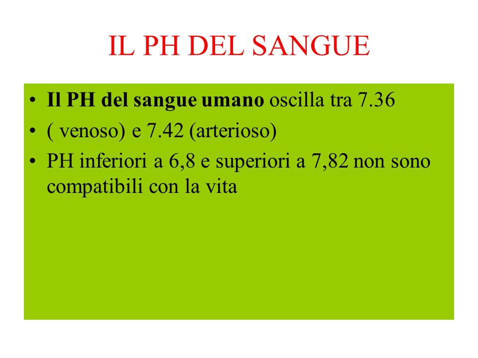 IL PH DEL SANGUE Il PH del sangue umano oscilla tra 7.36 ( venoso) e 7.42 (arterioso) PH inferiori a 6,8 e superiori a 7,82 non sono compatibili con l