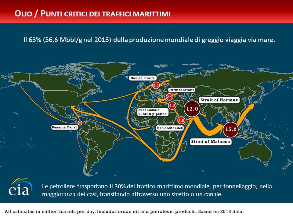 ISPI Energy Watch O LIO / P UNTI CRITICI DEI TRAFFICI MARITTIMI Il 63% (56,6 Mbbl/g nel 2013) della produzione mondiale di greggio viaggia via mare.