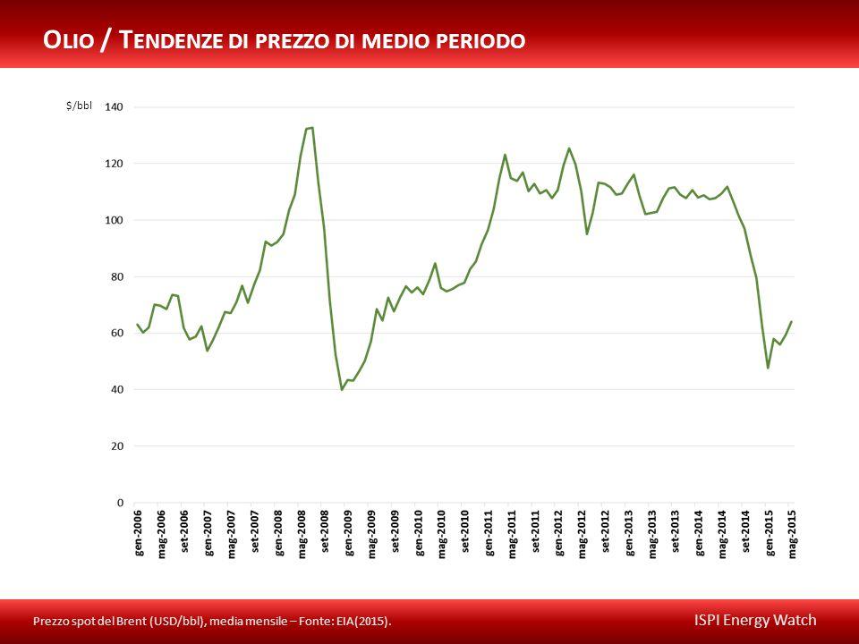 ISPI Energy Watch O LIO / T ENDENZE DI PREZZO DI MEDIO PERIODO Prezzo spot del Brent (USD/bbl), media mensile – Fonte: EIA(2015).