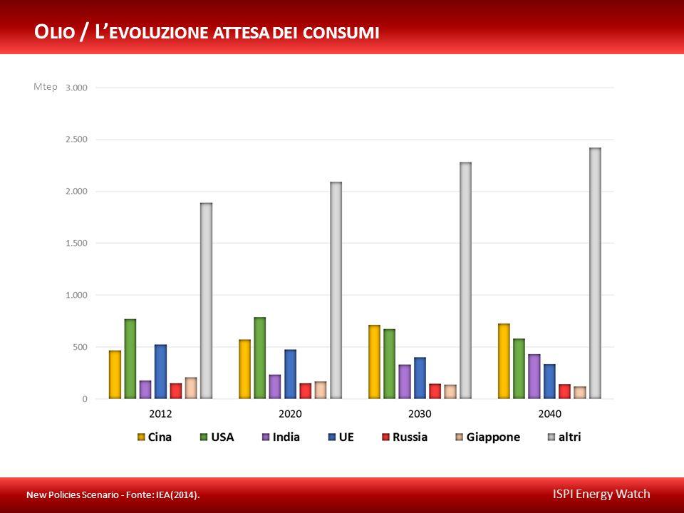 ISPI Energy Watch Mtep O LIO / L' EVOLUZIONE ATTESA DEI CONSUMI New Policies Scenario - Fonte: IEA(2014).