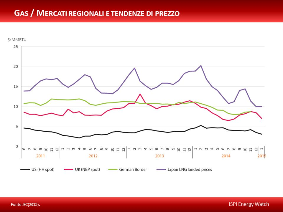 ISPI Energy Watch Fonte: EC(2015). G AS / M ERCATI REGIONALI E TENDENZE DI PREZZO $/MMBTU