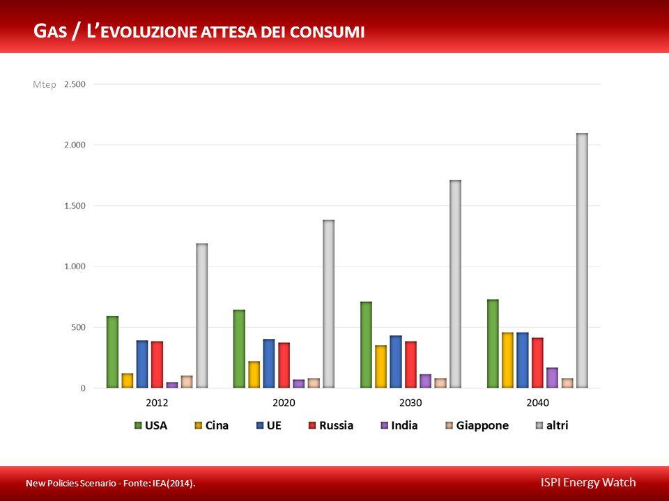 ISPI Energy Watch Mtep G AS / L' EVOLUZIONE ATTESA DEI CONSUMI New Policies Scenario - Fonte: IEA(2014).