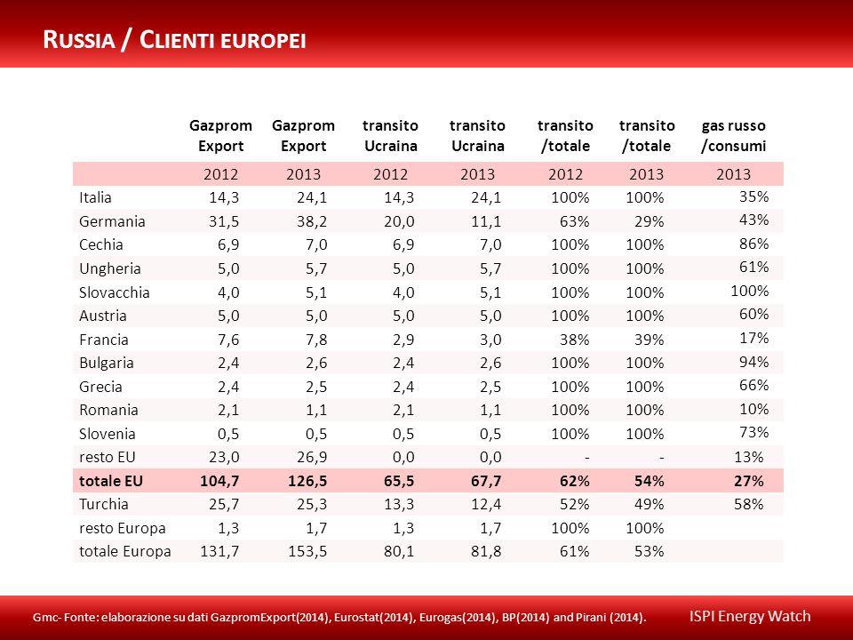 Gazprom Export transito Ucraina transito Ucraina transito /totale gas russo /consumi 201220132012201320122013 Italia14,324,114,324,1100% 35% Germania31,538,220,011,163%29% 43% Cechia6,97,06,97,0100% 86% Ungheria5,05,75,05,7100% 61% Slovacchia4,05,14,05,1100% Austria5,0 100% 60% Francia7,67,82,93,038%39% 17% Bulgaria2,42,62,42,6100% 94% Grecia2,42,52,42,5100% 66% Romania2,11,12,11,1100% 10% Slovenia0,5 100% 73% resto EU23,026,90,0 --13% totale EU104,7126,565,567,762%54%27% Turchia25,725,313,312,452%49%58% resto Europa1,31,71,31,7100% totale Europa131,7153,580,181,861%53% R USSIA / C LIENTI EUROPEI Gmc- Fonte: elaborazione su dati GazpromExport(2014), Eurostat(2014), Eurogas(2014), BP(2014) and Pirani (2014).