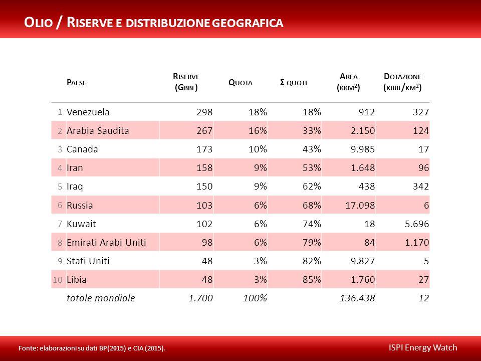 ISPI Energy Watch P AESE R ISERVE (G BBL ) Q UOTA Σ QUOTE A REA ( KKM 2 ) D OTAZIONE ( KBBL / KM 2 ) 1 Venezuela29818% 912327 2 Arabia Saudita26716%33%2.150124 3 Canada17310%43%9.98517 4 Iran1589%53%1.64896 5 Iraq1509%62%438342 6 Russia1036%68%17.0986 7 Kuwait1026%74%185.696 8 Emirati Arabi Uniti986%79%841.170 9 Stati Uniti483%82%9.8275 10 Libia483%85%1.76027 totale mondiale1.700100%136.43812 O LIO / R ISERVE E DISTRIBUZIONE GEOGRAFICA Fonte: elaborazioni su dati BP(2015) e CIA (2015).