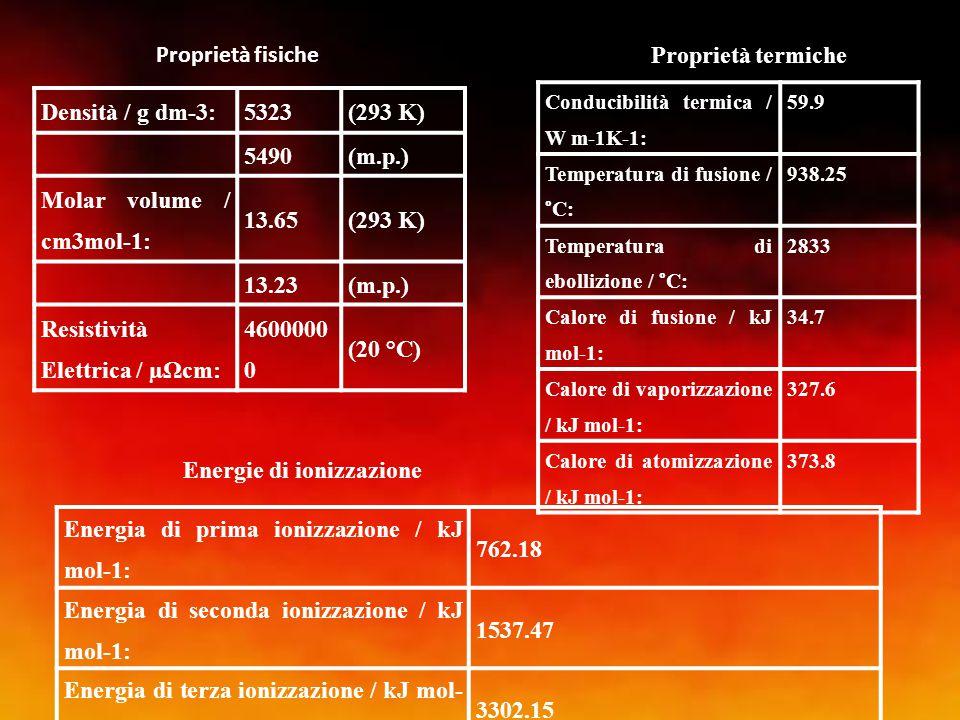 Densità / g dm-3:5323(293 K) 5490(m.p.) Molar volume / cm3mol-1: 13.65(293 K) 13.23(m.p.) Resistività Elettrica / µΩcm: 4600000 0 (20 °C) Proprietà fi
