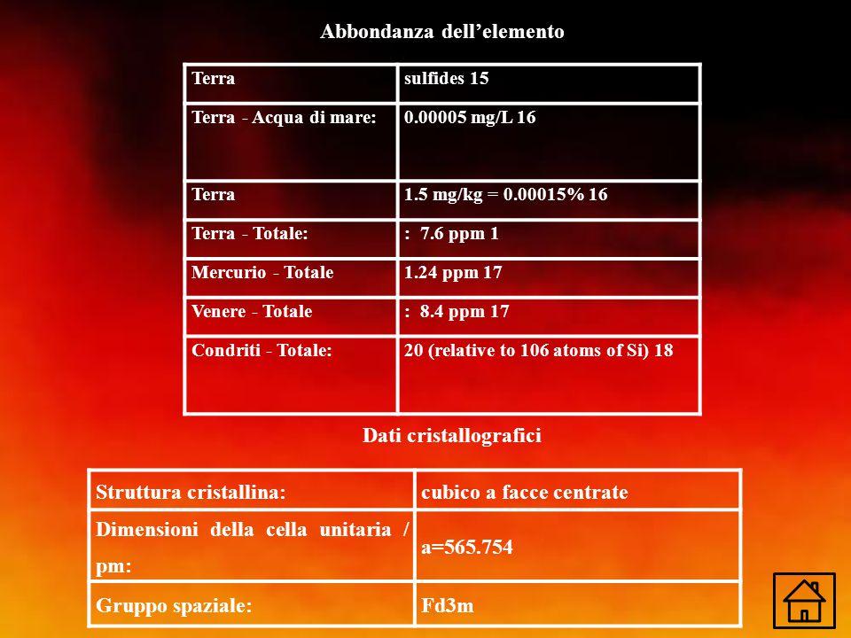 Terrasulfides 15 Terra - Acqua di mare:0.00005 mg/L 16 Terra1.5 mg/kg = 0.00015% 16 Terra - Totale:: 7.6 ppm 1 Mercurio - Totale1.24 ppm 17 Venere - T