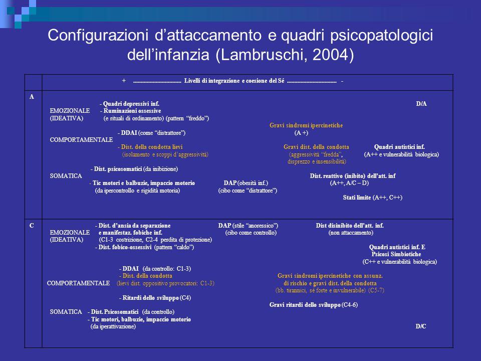 Configurazioni d'attaccamento e quadri psicopatologici dell'infanzia (Lambruschi, 2004) +................................ Livelli di integrazione e co