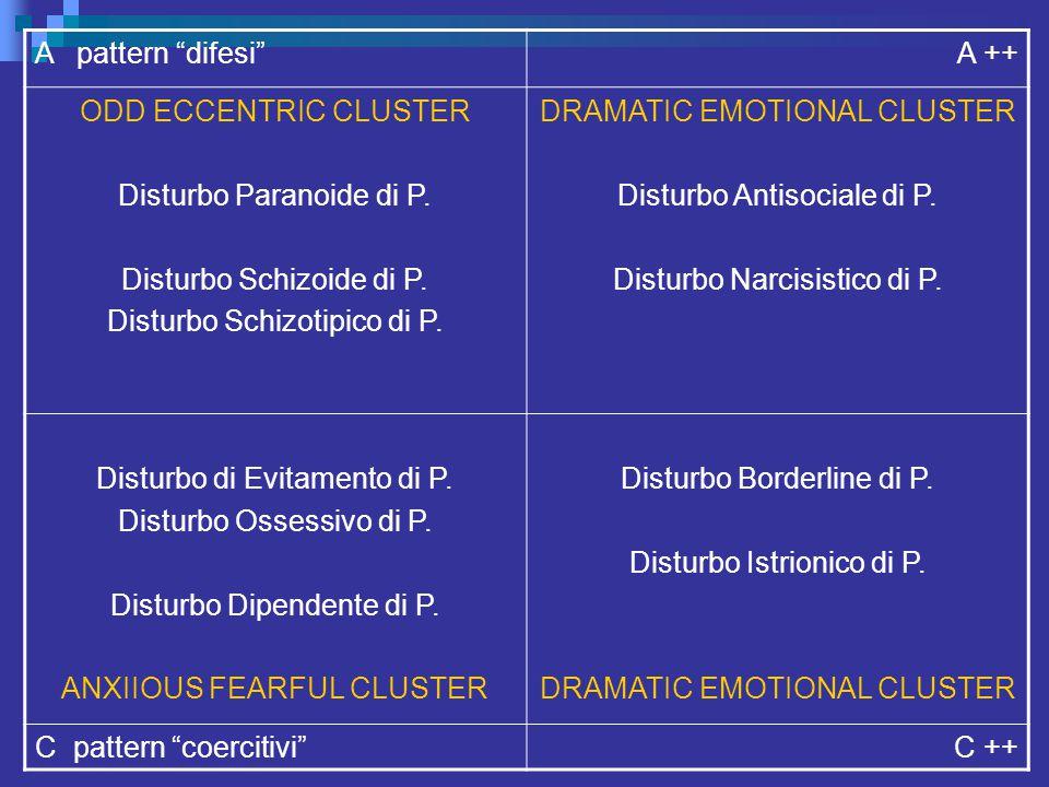"A pattern ""difesi""A ++ ODD ECCENTRIC CLUSTER Disturbo Paranoide di P. Disturbo Schizoide di P. Disturbo Schizotipico di P. DRAMATIC EMOTIONAL CLUSTER"