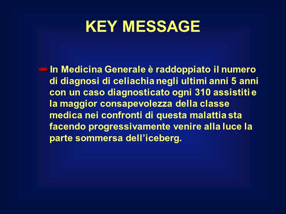 KEY MESSAGE In Medicina Generale è raddoppiato il numero di diagnosi di celiachia negli ultimi anni 5 anni con un caso diagnosticato ogni 310 assistit