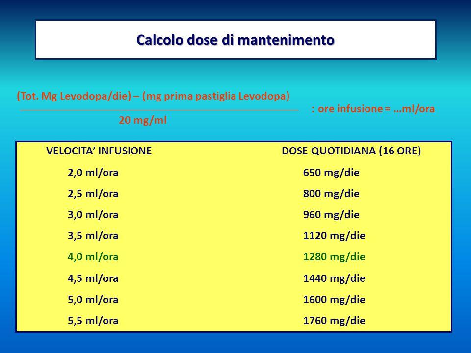 Calcolo dose di mantenimento (Tot. Mg Levodopa/die) – (mg prima pastiglia Levodopa) 20 mg/ml : ore infusione = …ml/ora VELOCITA' INFUSIONEDOSE QUOTIDI