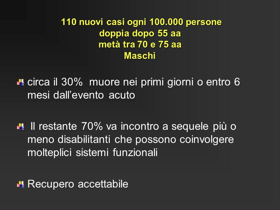 110 nuovi casi ogni 100.000 persone doppia dopo 55 aa metà tra 70 e 75 aa Maschi 110 nuovi casi ogni 100.000 persone doppia dopo 55 aa metà tra 70 e 7