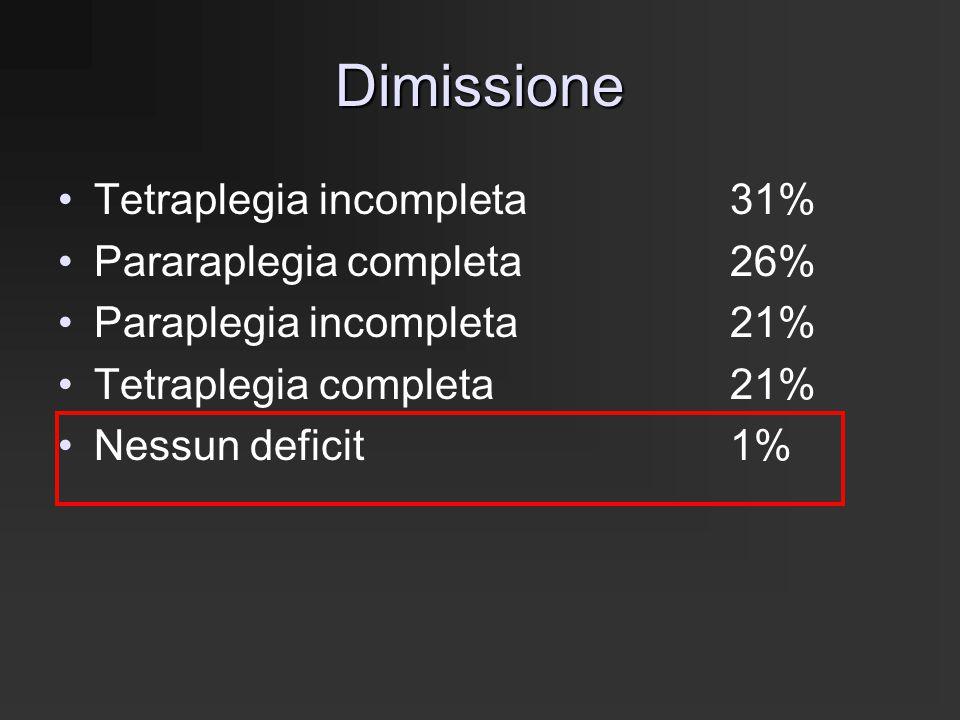 Dimissione Tetraplegia incompleta31% Pararaplegia completa26% Paraplegia incompleta21% Tetraplegia completa21% Nessun deficit1%