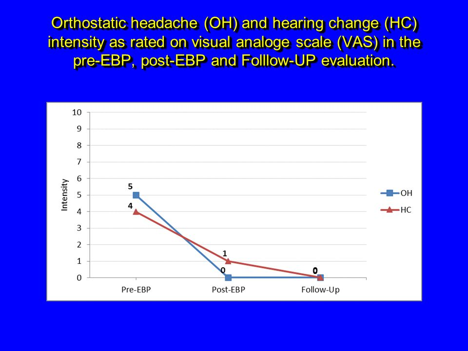 Orthostatic headache (OH) and hearing change (HC) intensity as rated on visual analoge scale (VAS) in the pre-EBP, post-EBP and Folllow-UP evaluation.