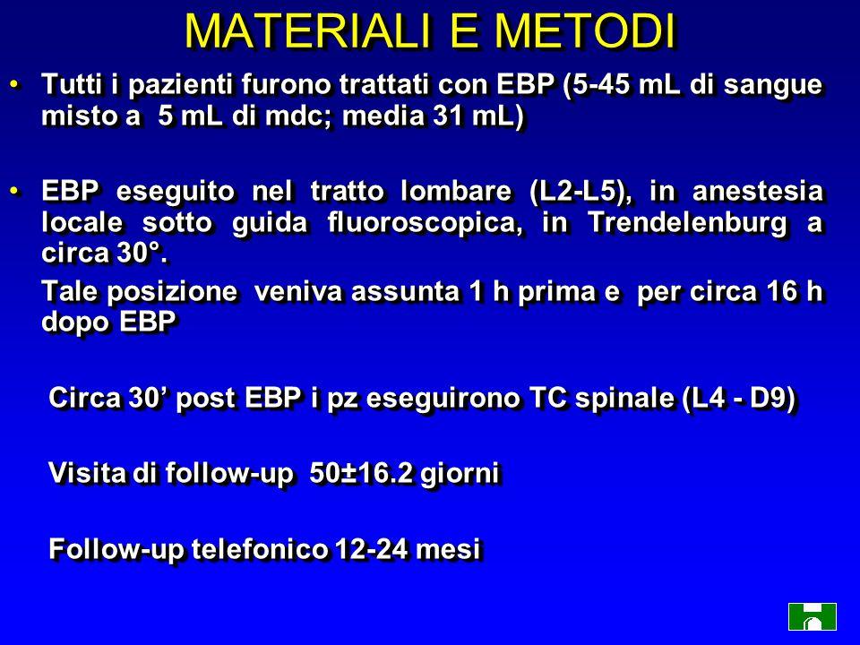 MATERIALI E METODI Tutti i pazienti furono trattati con EBP (5-45 mL di sangue misto a 5 mL di mdc; media 31 mL)Tutti i pazienti furono trattati con EBP (5-45 mL di sangue misto a 5 mL di mdc; media 31 mL) EBP eseguito nel tratto lombare (L2-L5), in anestesia locale sotto guida fluoroscopica, in Trendelenburg a circa 30°.EBP eseguito nel tratto lombare (L2-L5), in anestesia locale sotto guida fluoroscopica, in Trendelenburg a circa 30°.