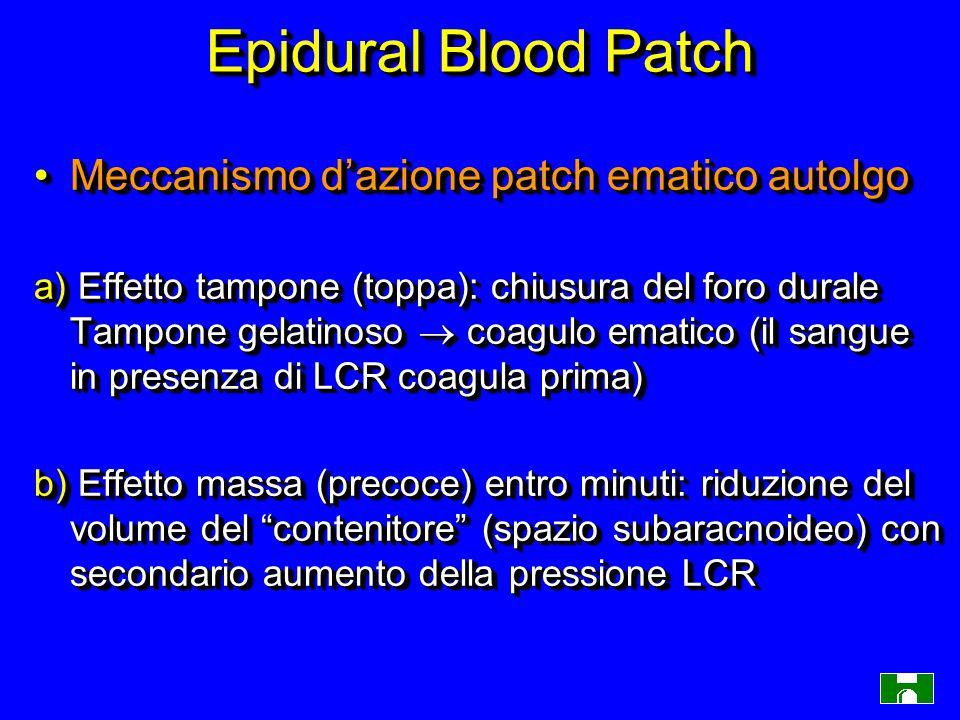 Epidural Blood Patch Meccanismo d'azione patch ematico autolgoMeccanismo d'azione patch ematico autolgo a) Effetto tampone (toppa): chiusura del foro durale Tampone gelatinoso  coagulo ematico (il sangue in presenza di LCR coagula prima) b) Effetto massa (precoce) entro minuti: riduzione del volume del contenitore (spazio subaracnoideo) con secondario aumento della pressione LCR Meccanismo d'azione patch ematico autolgoMeccanismo d'azione patch ematico autolgo a) Effetto tampone (toppa): chiusura del foro durale Tampone gelatinoso  coagulo ematico (il sangue in presenza di LCR coagula prima) b) Effetto massa (precoce) entro minuti: riduzione del volume del contenitore (spazio subaracnoideo) con secondario aumento della pressione LCR