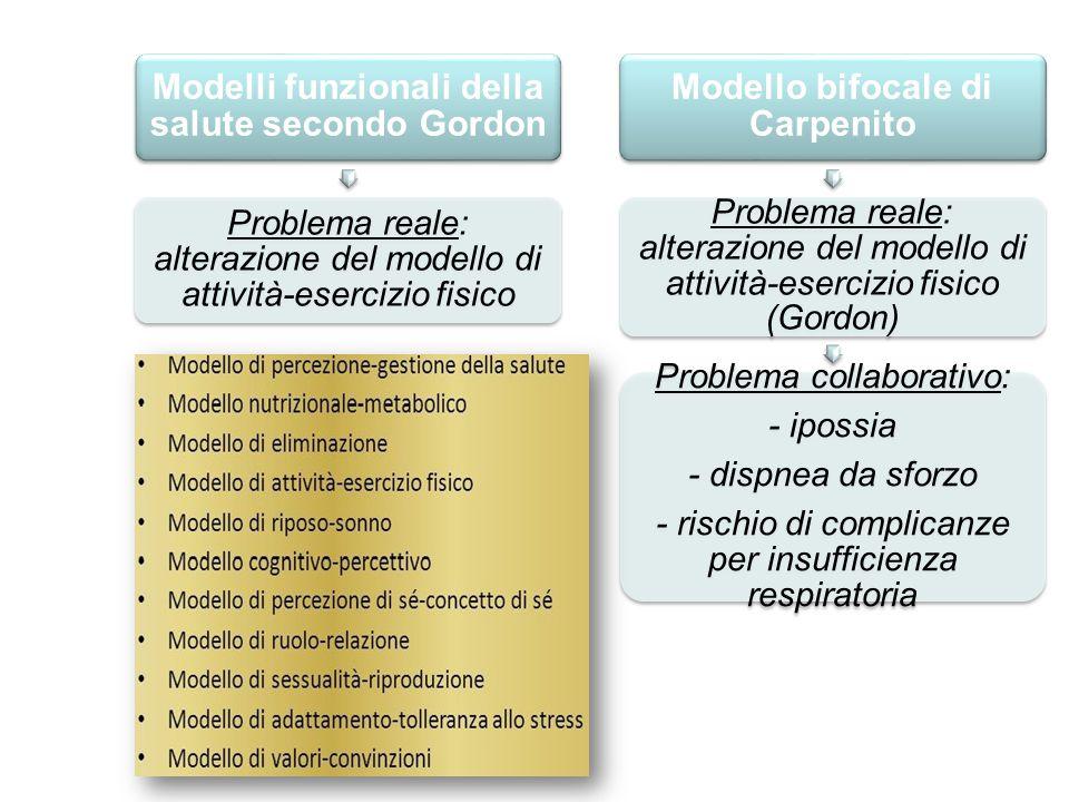 Modelli funzionali della salute secondo Gordon Problema reale: alterazione del modello di attività-esercizio fisico Modello bifocale di Carpenito Prob