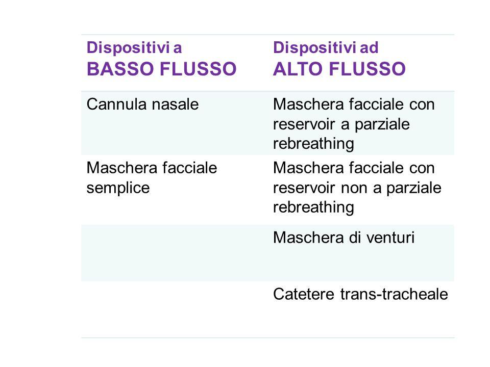 Dispositivi a BASSO FLUSSO Dispositivi ad ALTO FLUSSO Cannula nasaleMaschera facciale con reservoir a parziale rebreathing Maschera facciale semplice