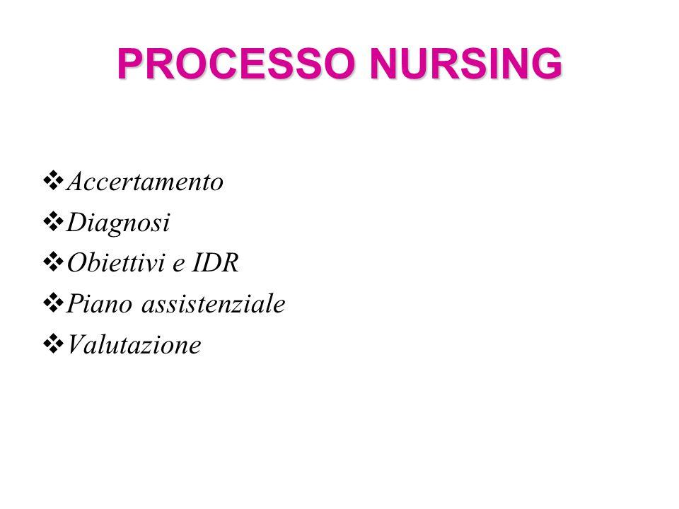 PROCESSO NURSING PROCESSO NURSING  Accertamento  Diagnosi  Obiettivi e IDR  Piano assistenziale  Valutazione