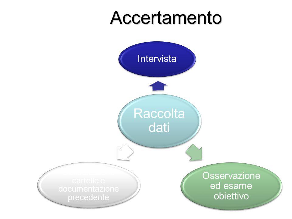 Accertamento Raccolta dati Intervista Osservazione ed esame obiettivo Consultazione cartelle e documentazione precedente