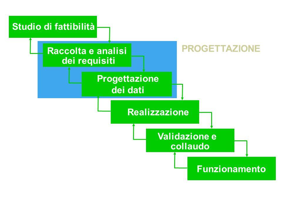 Studio di fattibilità Raccolta e analisi dei requisiti Progettazione dei dati Realizzazione Validazione e collaudo Funzionamento PROGETTAZIONE