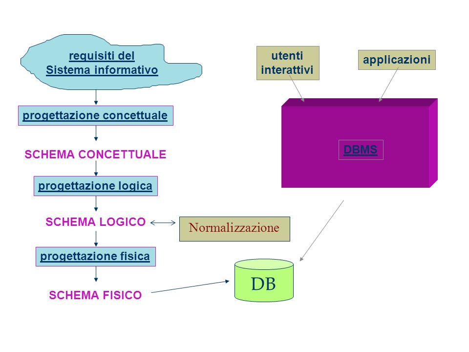 requisiti del Sistema informativo DBMS applicazioni utenti interattivi SCHEMA FISICO progettazione fisica SCHEMA LOGICO progettazione logica SCHEMA CONCETTUALE progettazione concettuale DB Normalizzazione