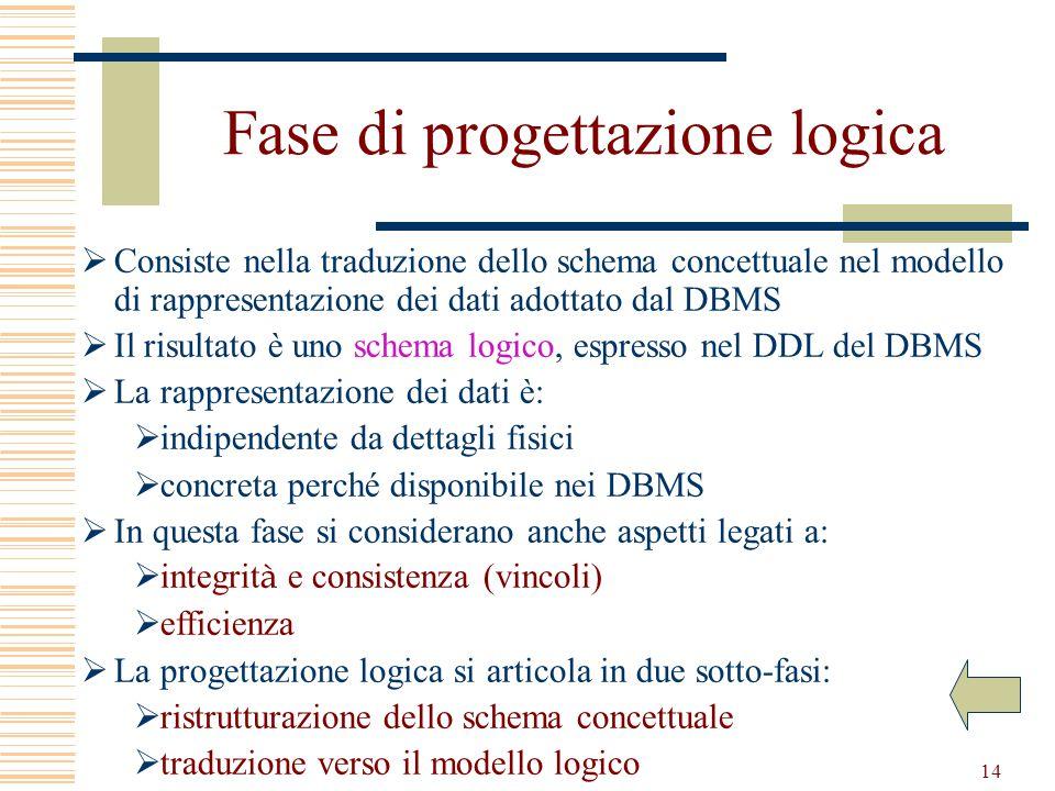 14 Fase di progettazione logica  Consiste nella traduzione dello schema concettuale nel modello di rappresentazione dei dati adottato dal DBMS  Il risultato è uno schema logico, espresso nel DDL del DBMS  La rappresentazione dei dati è:  indipendente da dettagli fisici  concreta perché disponibile nei DBMS  In questa fase si considerano anche aspetti legati a:  integrit à e consistenza (vincoli)  efficienza  La progettazione logica si articola in due sotto-fasi:  ristrutturazione dello schema concettuale  traduzione verso il modello logico