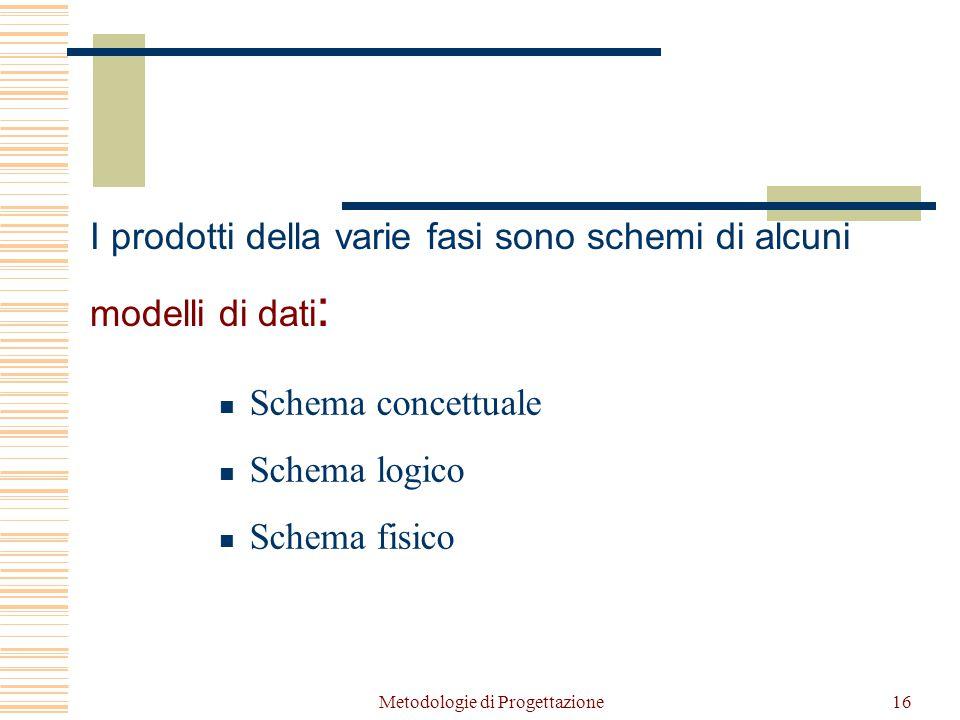 Metodologie di Progettazione16 Schema concettuale Schema logico Schema fisico I prodotti della varie fasi sono schemi di alcuni modelli di dati :