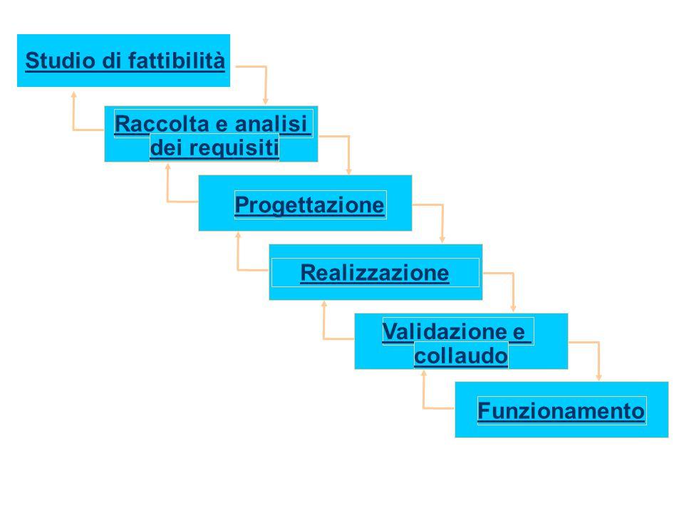 Studio di fattibilità Raccolta e analisi dei requisiti Progettazione Realizzazione Validazione e collaudo Funzionamento