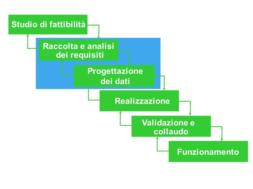 Studio di fattibilità Raccolta e analisi dei requisiti Progettazione dei dati Realizzazione Validazione e collaudo Funzionamento