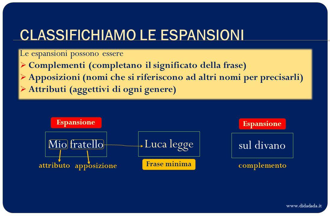CLASSIFICHIAMO LE ESPANSIONI Luca legge www.didadada.it Frase minima sul divano Mio fratello Espansione complementoattributo apposizione