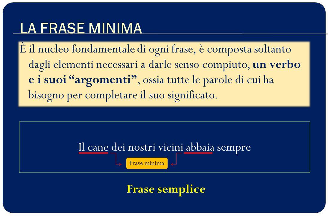 LA FRASE MINIMA PUÒ ESPANDERSI Luca legge www.didadada.it Frase minima sul divano Mio fratello Espansione