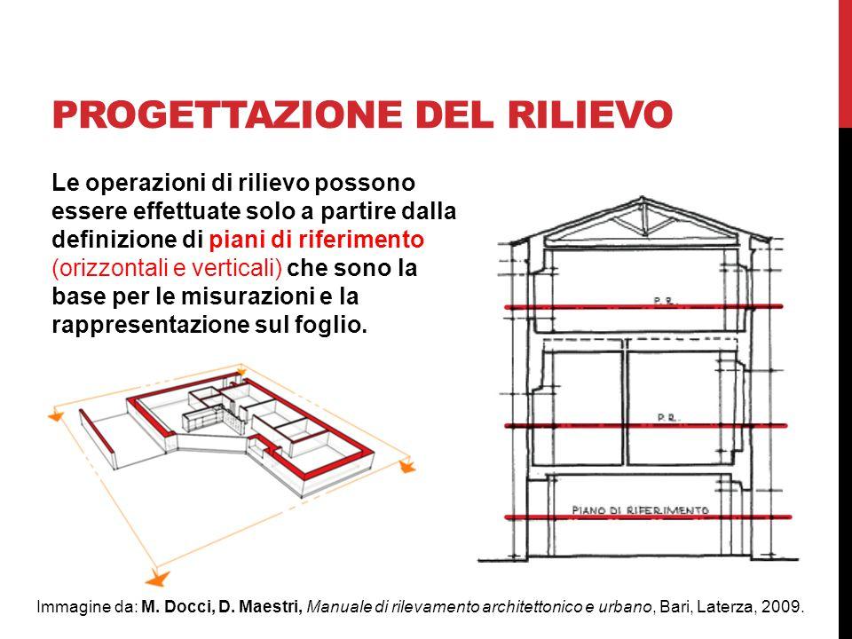 PROGETTAZIONE DEL RILIEVO Immagine da: M.Docci, D.