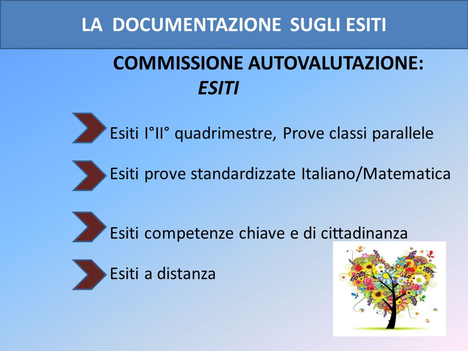 L A DOCUMENTAZIONE DEI PROCESSI COMMISSIONE AUTOVALUTAZIONE: PRATICHE Piani, programmazioni, progetti, metodologie, monitoraggi e risultati.