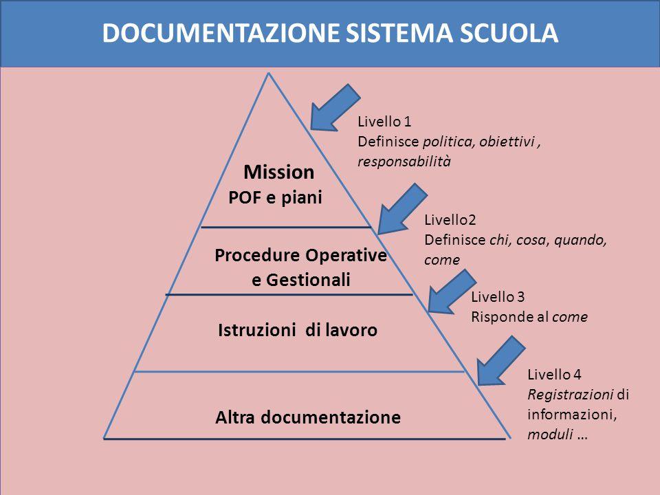 LA DOCUMENTAZIONE PER L'AUTOVALUTAZIONE GESTIONE E CLASSIFICAZIONE PLAN DO POF,PROGRAMMA ANNUALE, PIANI, PEI, PDP, PROGRAMMAZIONI dei DD/AMBITI, PROGETTI POF,PROGRAMMA ANNUALE, PIANI, PEI, PDP, PROGRAMMAZIONI dei DD/AMBITI, PROGETTI INCARICHI e NOMINE, DISPOSIZIONI, ISTRUZIONI, MODULI