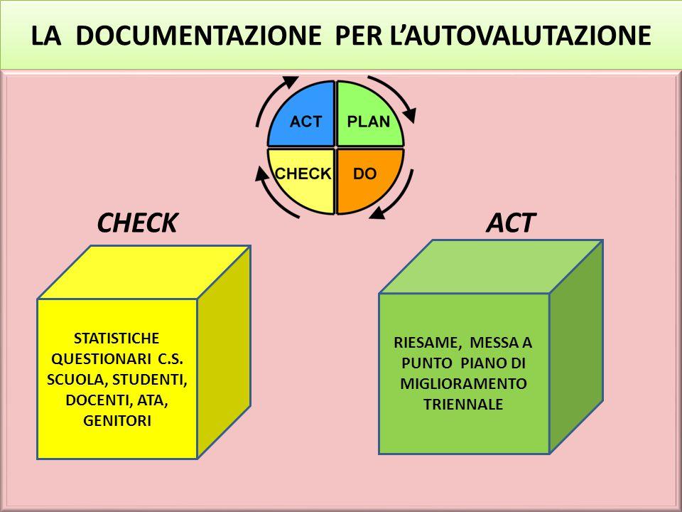 LA DOCUMENTAZIONE PER L'AUTOVALUTAZIONE Orientamento strategico Organizzazione IS.