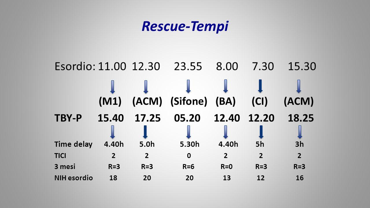 Rescue-Tempi Esordio: 11.00 12.30 23.55 8.00 7.30 15.30 (M1) (ACM) (Sifone) (BA) (CI) (ACM) TBY-P 15.40 17.25 05.20 12.40 12.20 18.25 Time delay 4.40h