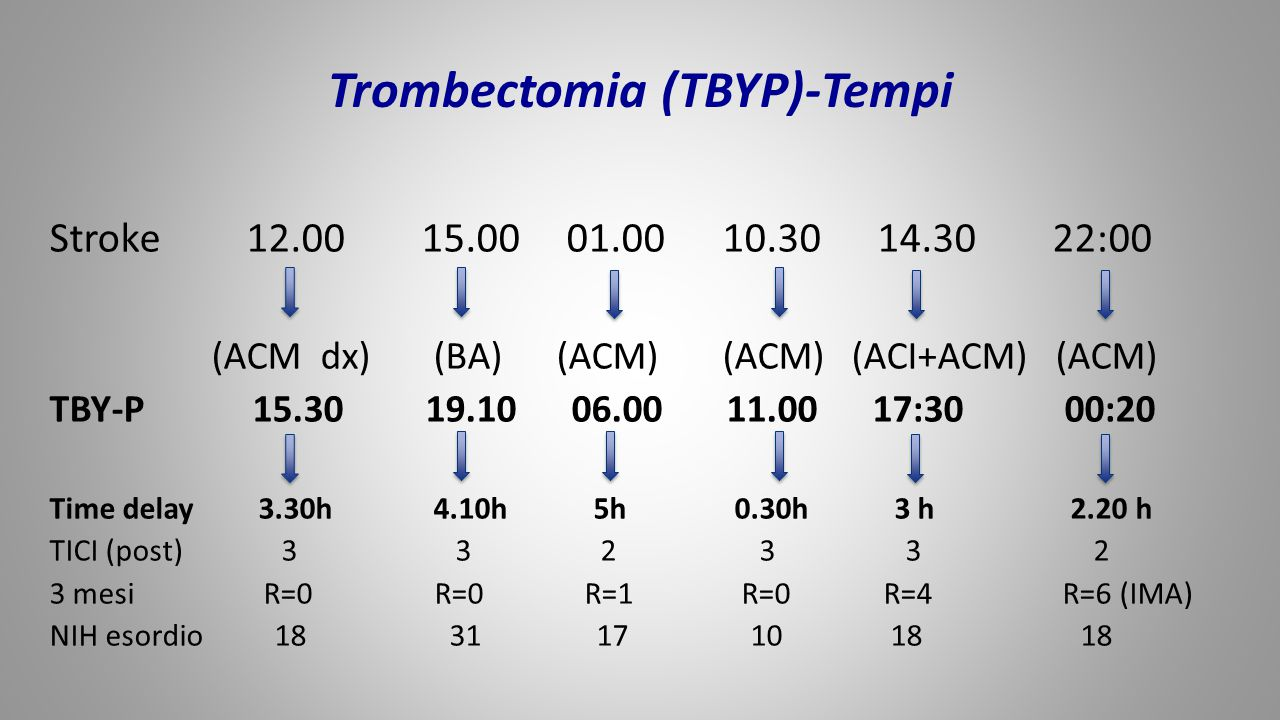 Trombectomia (TBYP)-Tempi Stroke 12.00 15.00 01.00 10.30 14.30 22:00 (ACM dx) (BA) (ACM) (ACM) (ACI+ACM) (ACM) TBY-P 15.30 19.10 06.00 11.00 17:30 00: