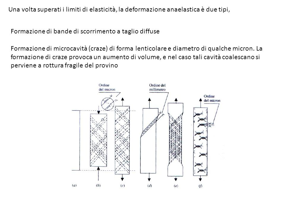 Una volta superati i limiti di elasticità, la deformazione anaelastica è due tipi, Formazione di bande di scorrimento a taglio diffuse Formazione di m