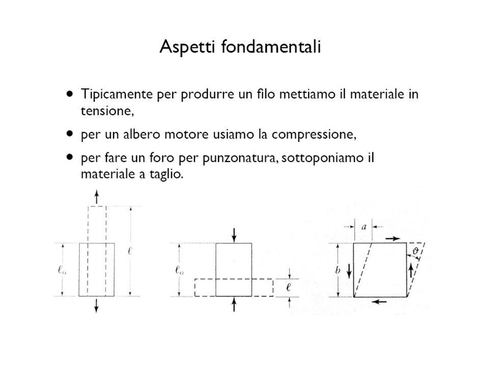 MODELLO VISCO ELASTICO Un materiale è detto viscoelastico quando la sua risposta a sollecitazioni meccaniche costanti varia nel tempo.