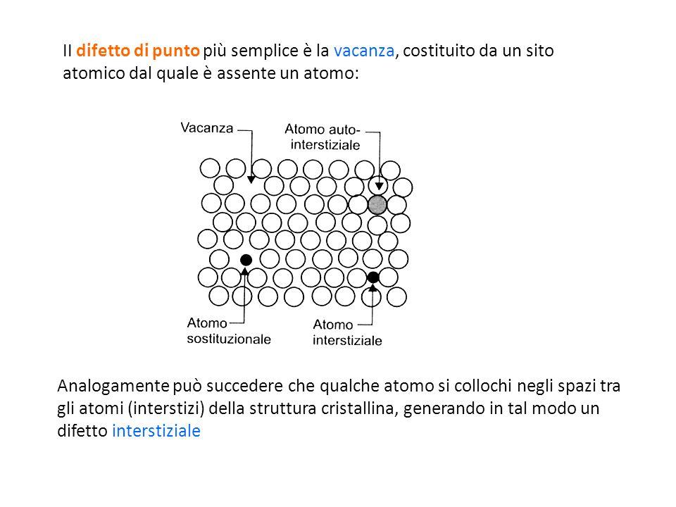 Analogamente può succedere che qualche atomo si collochi negli spazi tra gli atomi (interstizi) della struttura cristallina, generando in tal modo un