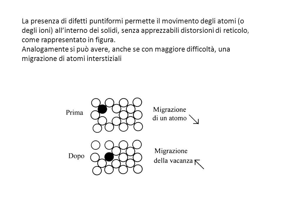 La presenza di difetti puntiformi permette il movimento degli atomi (o degli ioni) all'interno dei solidi, senza apprezzabili distorsioni di reticolo,