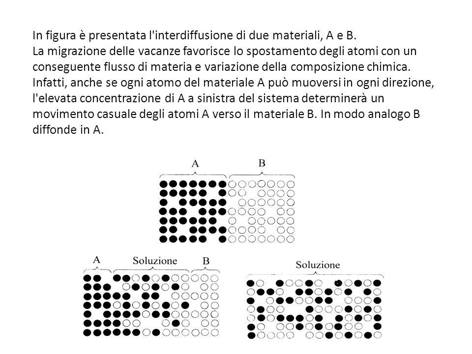 In figura è presentata l'interdiffusione di due materiali, A e B. La migrazione delle vacanze favorisce lo spostamento degli atomi con un conseguente