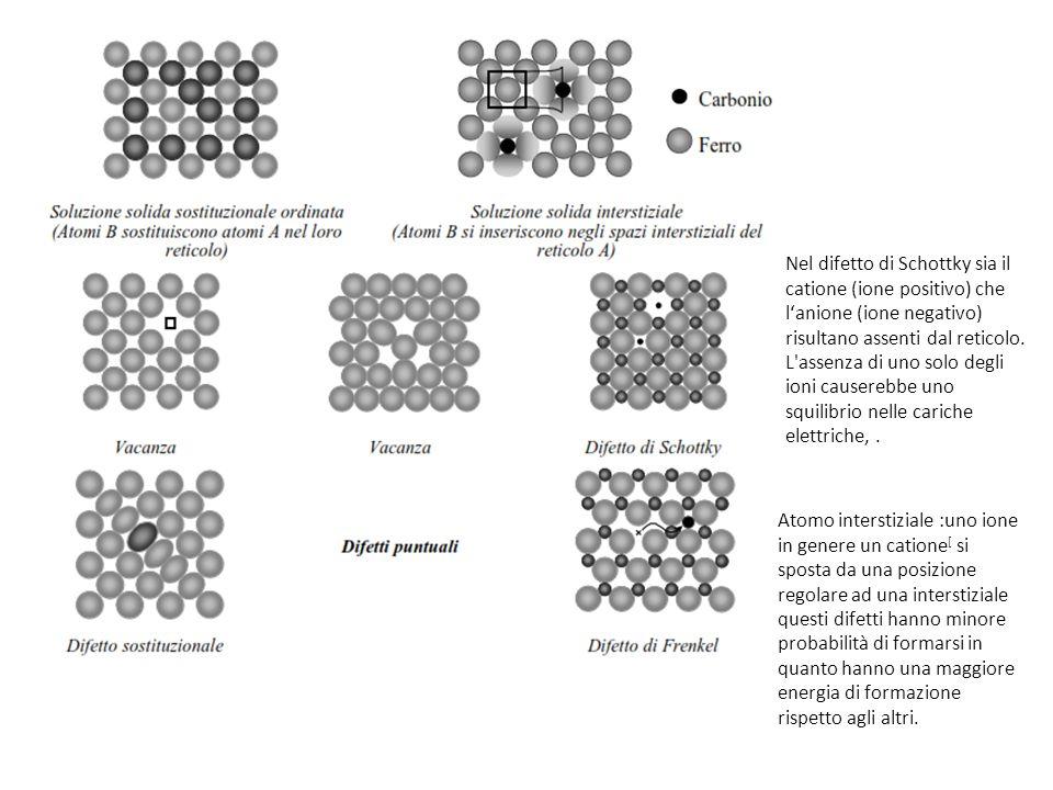 Nel difetto di Schottky sia il catione (ione positivo) che l'anione (ione negativo) risultano assenti dal reticolo. L'assenza di uno solo degli ioni c