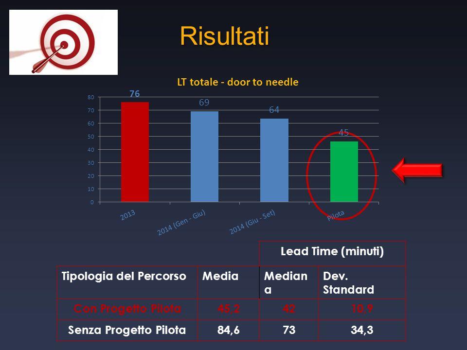 Risultati Lead Time (minuti) Tipologia del PercorsoMediaMedian a Dev. Standard Con Progetto Pilota45,24210,9 Senza Progetto Pilota84,67334,3