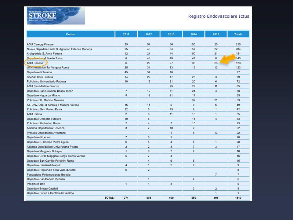 La nostra esperienza dal 1994 al 2008 76 pazienti trattati con trombolisi intraarteriosa Intervista sul sito R ADIOLOGY W EB.com