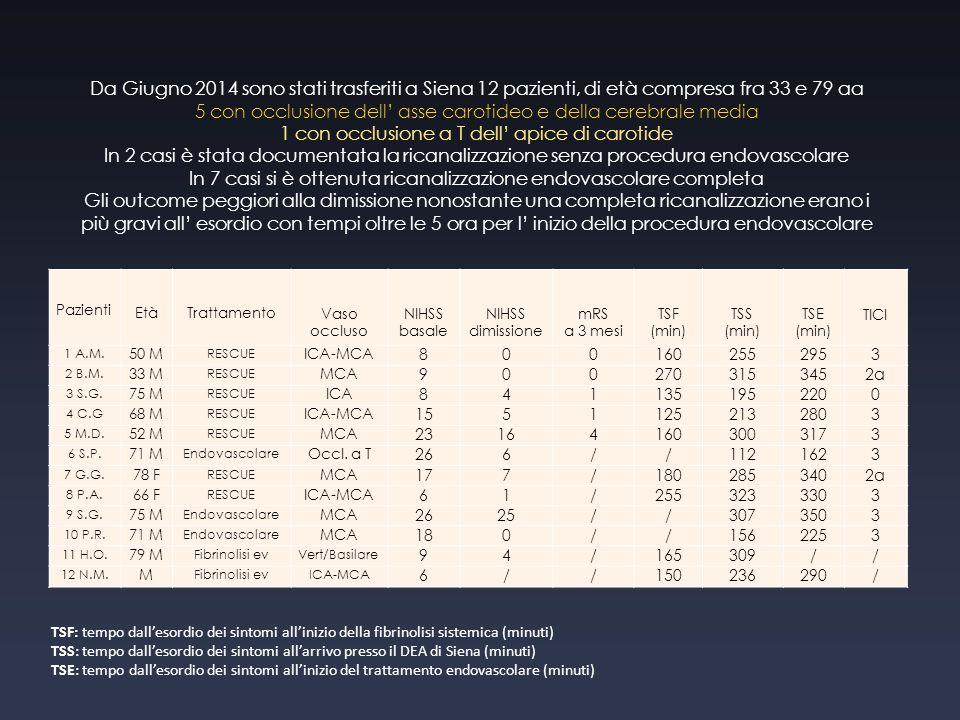 Pazienti Età Trattamento Vaso occluso NIHSS basale NIHSS dimissione mRS a 3 mesi TSF (min) TSS (min) TSE (min) TICI 1 A.M. 50 M RESCUE ICA-MCA 8001602