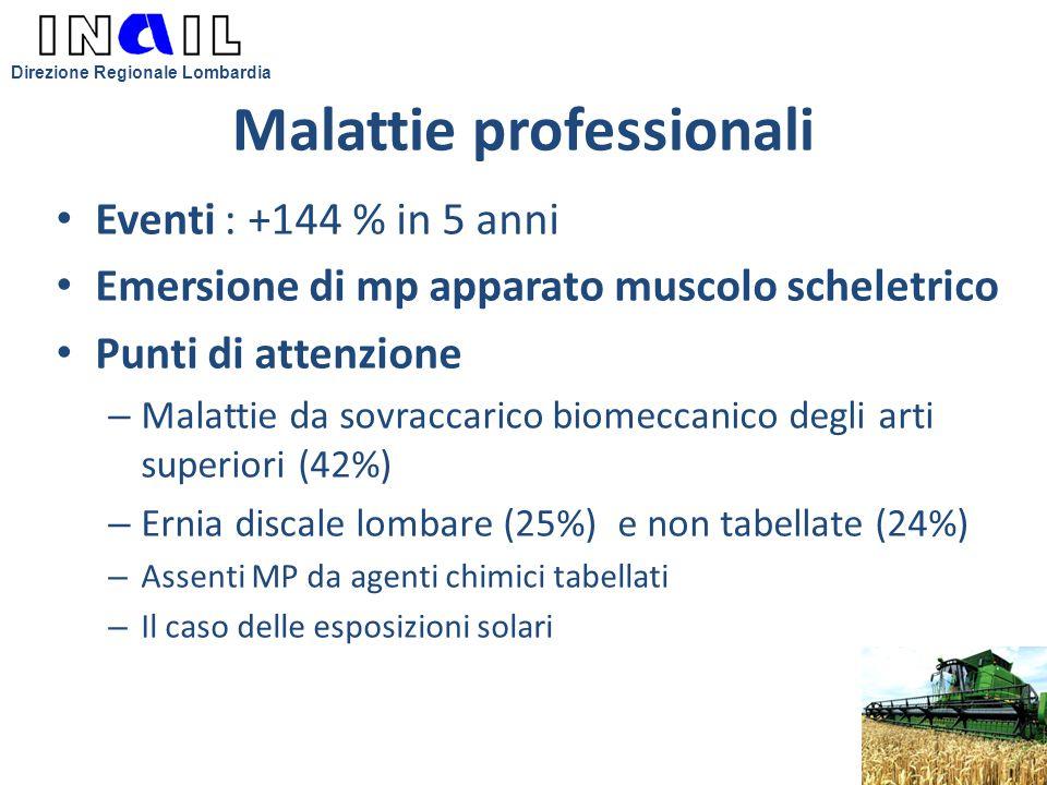 Malattie professionali Eventi : +144 % in 5 anni Emersione di mp apparato muscolo scheletrico Punti di attenzione – Malattie da sovraccarico biomeccan