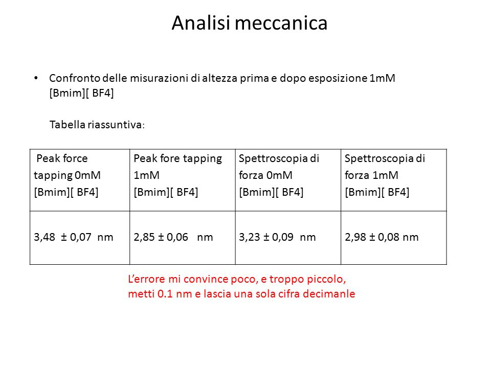 Analisi meccanica Confronto delle misurazioni di altezza prima e dopo esposizione 1mM [Bmim][ BF4] Peak force tapping 0mM [Bmim][ BF4] Peak fore tappi
